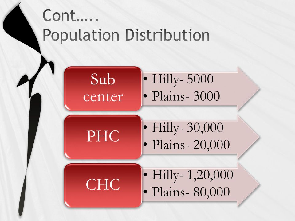 Hilly- 5000 Plains- 3000 Sub center Hilly- 30,000 Plains- 20,000 PHC Hilly- 1,20,000 Plains- 80,000 CHC