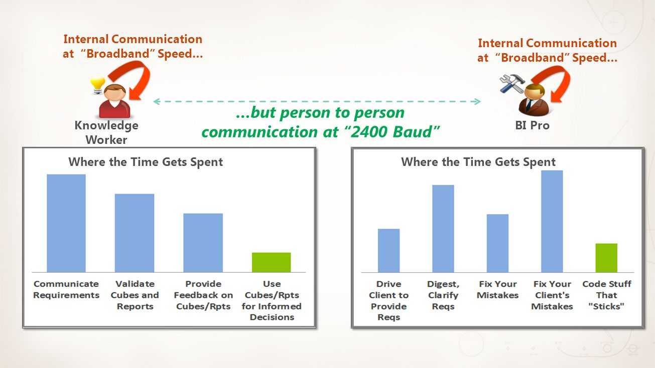 """Knowledge Worker …but person to person communication at """"2400 Baud"""" BI Pro Internal Communication at """"Broadband"""" Speed… Where the Time Gets Spent Inte"""