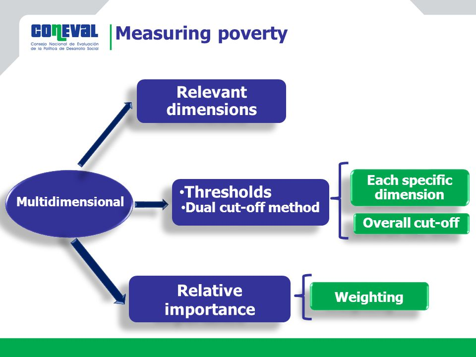 Measuring poverty Relevant dimensions Each specific dimension Each specific dimension Multidimensional Relative importance Overall cut-off Thresholds Dual cut-off method Thresholds Dual cut-off method Weighting