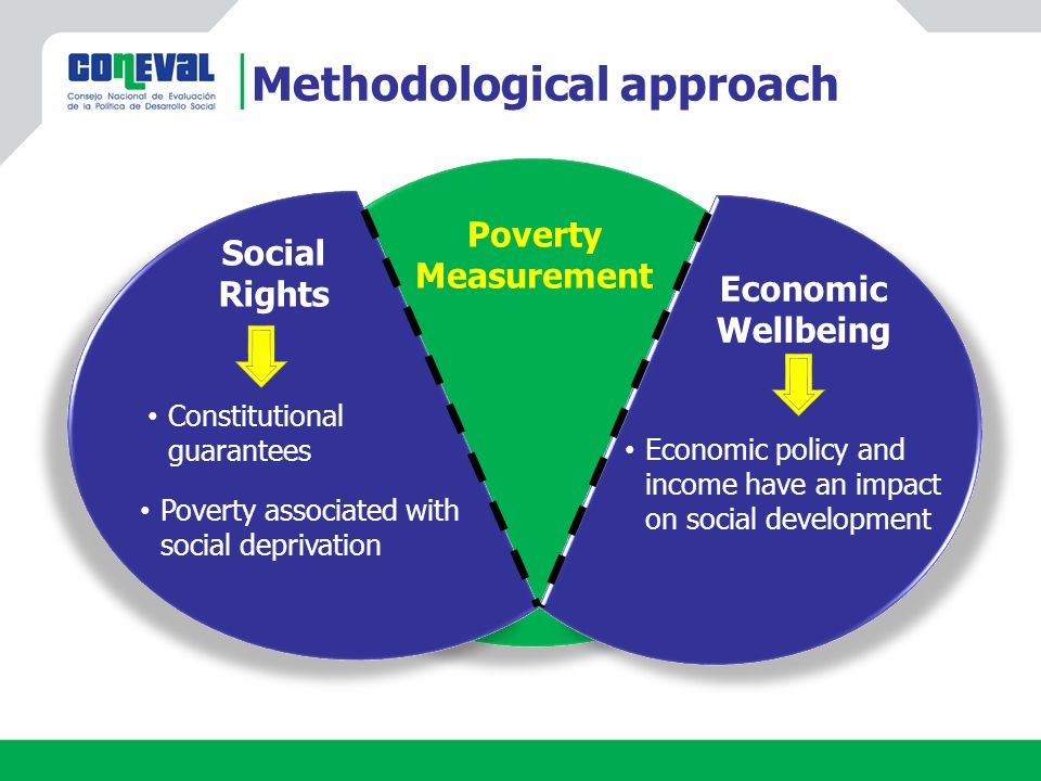Methodological approach Poverty Measurement Social Rights Economic Wellbeing Constitutional guarantees Poverty associated with social deprivation Economic policy and income have an impact on social development