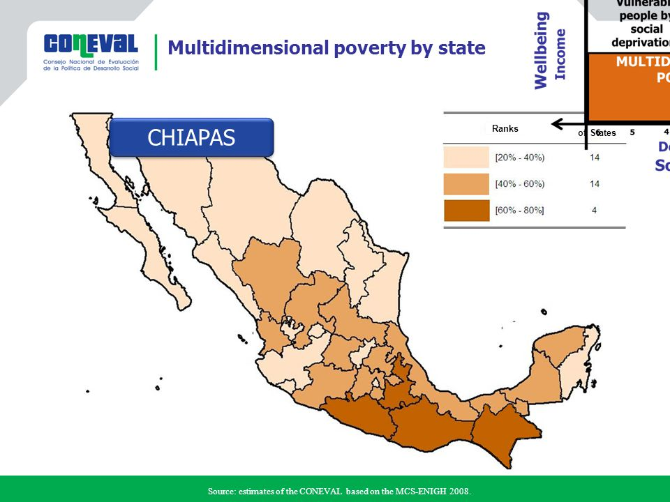 CHIAPAS Multidimensional poverty by state Ranks Total of States Source: estimates of the CONEVAL based on the MCS-ENIGH 2008.