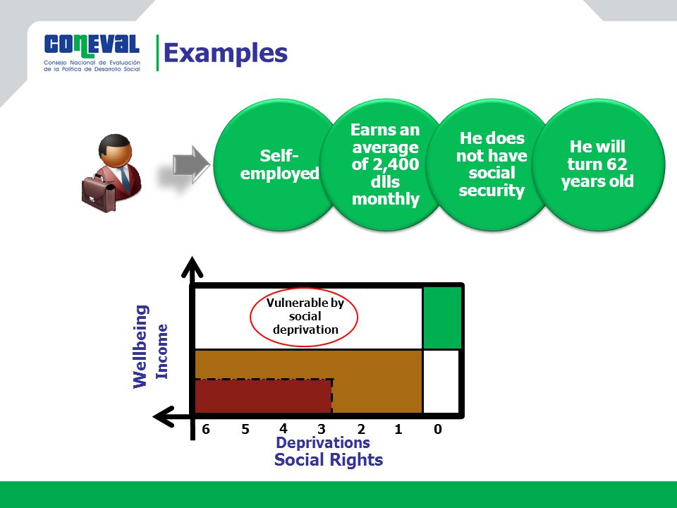 Examples Social Rights Deprivations Wellbeing Income Vulnerable by social deprivation 0 3 2 1 4 5 6