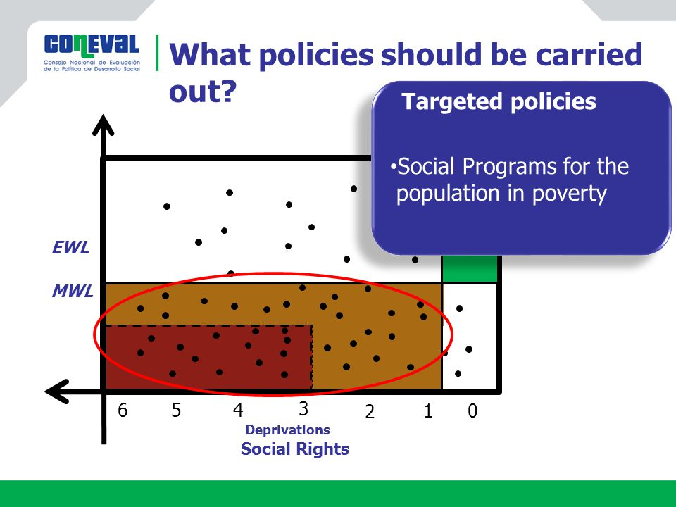 Social Rights Deprivations What policies should be carried out.