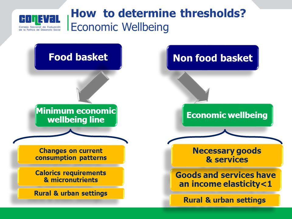 Food basket Non food basket Minimum economic wellbeing line Changes on current consumption patterns Calorics requirements & micronutrients Calorics requirements & micronutrients Rural & urban settings Economic wellbeing How to determine thresholds.
