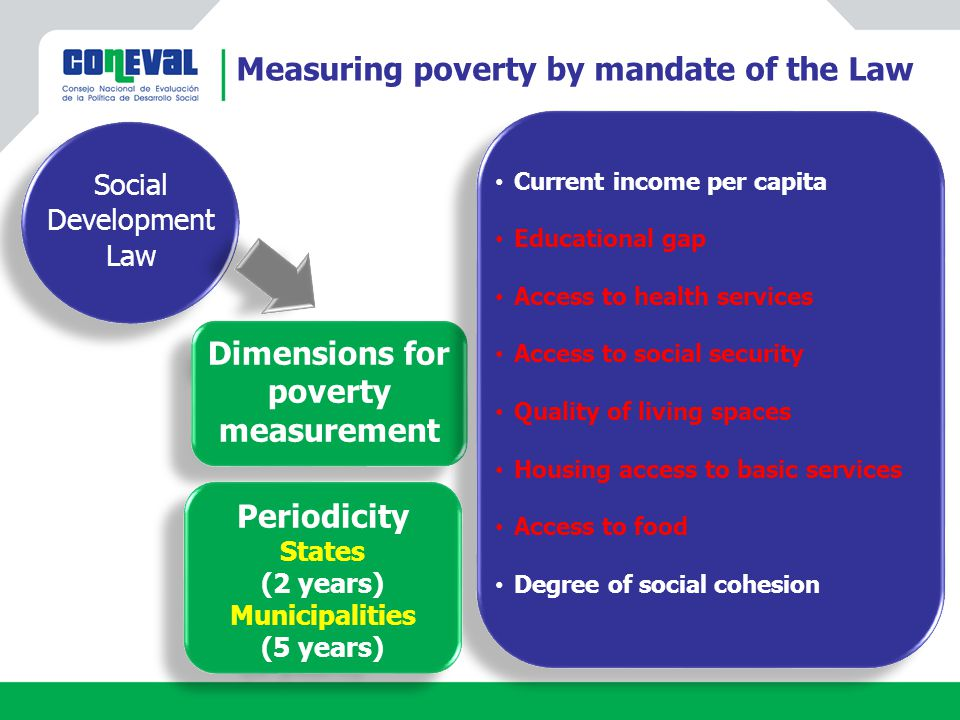 Examples POBREZA EXTREMA POBREZA MODERADA Social Rights Deprivations Wellbeing Income 0 3 2 1 4 5 6 EXTREME POVERTY