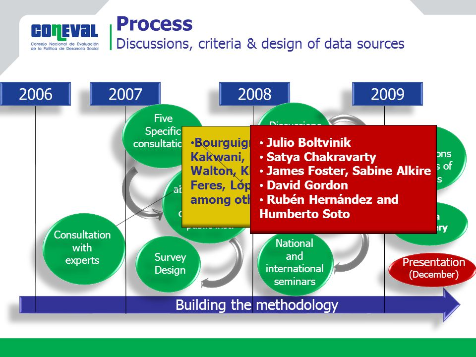 2006 2007 2008 2009 Data delivery Data delivery Process Discussions, criteria & design of data sources Five Specific consultations Five Specific consu