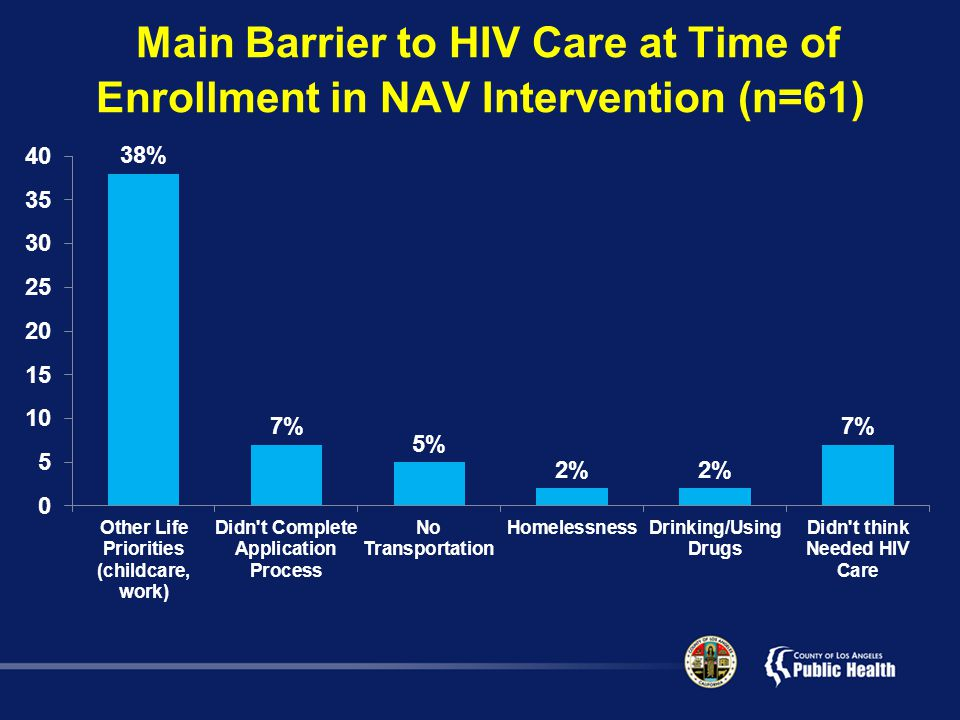 Main Barrier to HIV Care at Time of Enrollment in NAV Intervention (n=61)