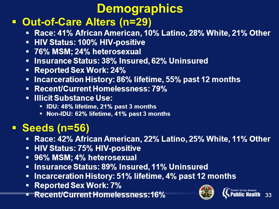 33  Out-of-Care Alters (n=29)  Race: 41% African American, 10% Latino, 28% White, 21% Other  HIV Status: 100% HIV-positive  76% MSM; 24% heterosexual  Insurance Status: 38% Insured, 62% Uninsured  Reported Sex Work: 24%  Incarceration History: 86% lifetime, 55% past 12 months  Recent/Current Homelessness: 79%  Illicit Substance Use:  IDU: 48% lifetime, 21% past 3 months  Non-IDU: 62% lifetime, 41% past 3 months  Seeds (n=56)  Race: 42% African American, 22% Latino, 25% White, 11% Other  HIV Status: 75% HIV-positive  96% MSM; 4% heterosexual  Insurance Status: 89% Insured, 11% Uninsured  Incarceration History: 51% lifetime, 4% past 12 months  Reported Sex Work: 7%  Recent/Current Homelessness:16% Demographics
