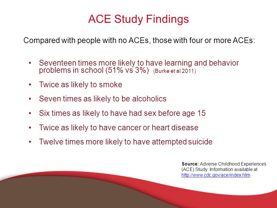 ACE Study Findings Seventeen times more likely to have learning and behavior problems in school (51% vs 3%) (Burke et al 2011) Twice as likely to smoke Seven times as likely to be alcoholics Six times as likely to have had sex before age 15 Twice as likely to have cancer or heart disease Twelve times more likely to have attempted suicide Compared with people with no ACEs, those with four or more ACEs: Source: Adverse Childhood Experiences (ACE) Study.
