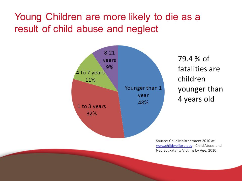 Young Children are more likely to die as a result of child abuse and neglect Source: Child Maltreatment 2010 at www.childwelfare.gov ; Child Abuse and Neglect Fatality Victims by Age, 2010 www.childwelfare.gov 79.4 % of fatalities are children younger than 4 years old