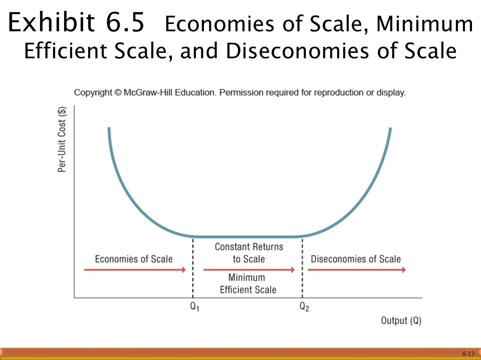 6-13 Exhibit 6.5 Economies of Scale, Minimum Efficient Scale, and Diseconomies of Scale