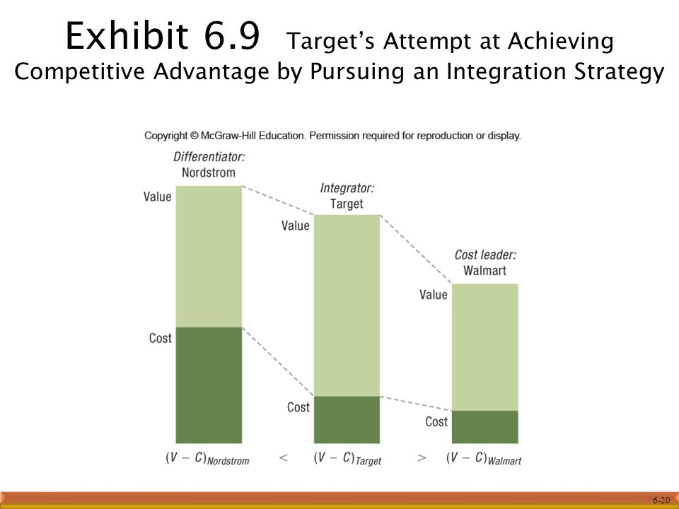 6-20 Exhibit 6.9 Target's Attempt at Achieving Competitive Advantage by Pursuing an Integration Strategy
