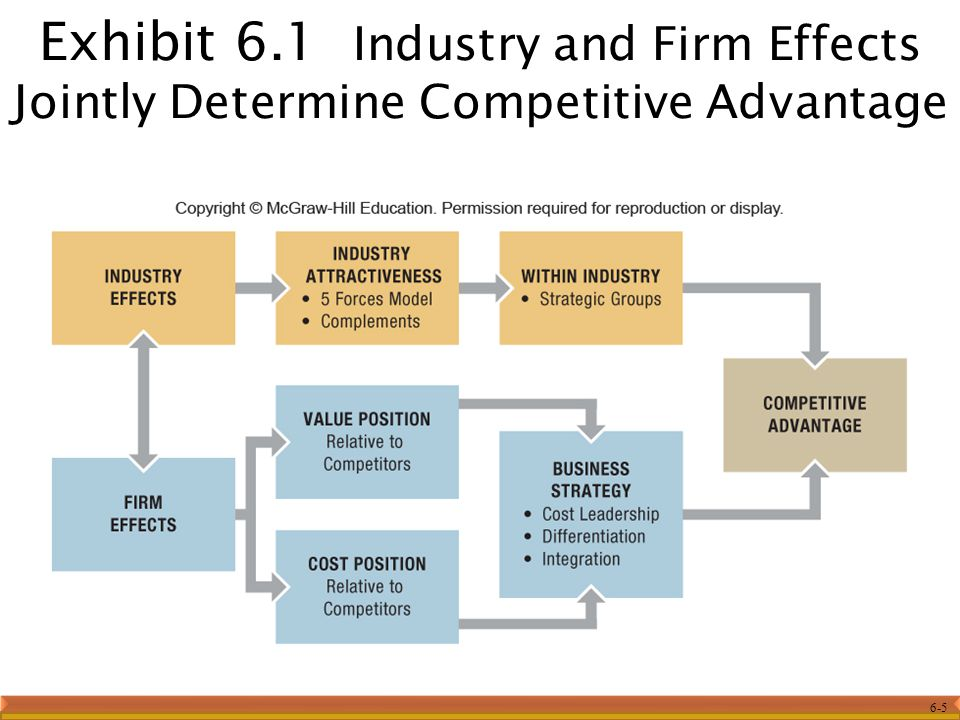 6-5 Exhibit 6.1 Industry and Firm Effects Jointly Determine Competitive Advantage