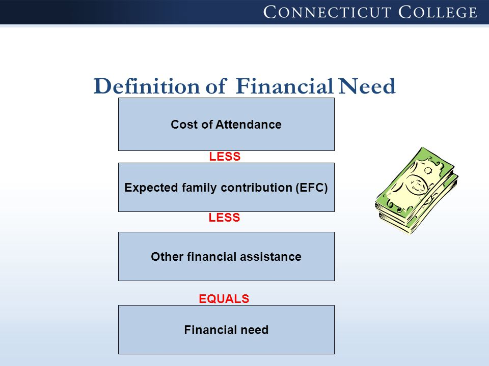 Definition of Financial Need Cost of Attendance Expected family contribution (EFC) Other financial assistance Financial need LESS EQUALS