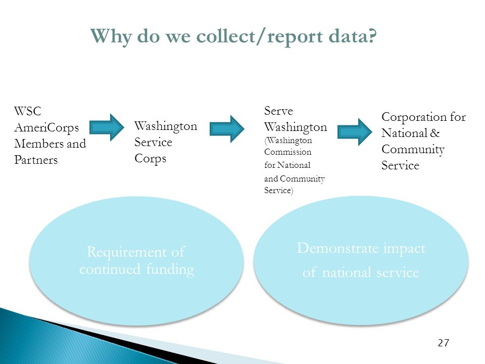 27 WSC AmeriCorps Members and Partners Washington Service Corps Serve Washington (Washington Commission for National and Community Service) Corporation for National & Community Service Requirement of continued funding Why do we collect/report data.