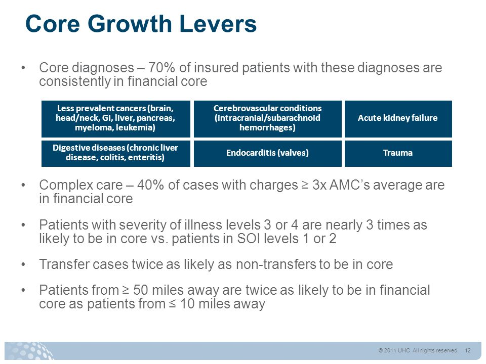 Core Growth Levers Core diagnoses – 70% of insured patients with these diagnoses are consistently in financial core Complex care – 40% of cases with c