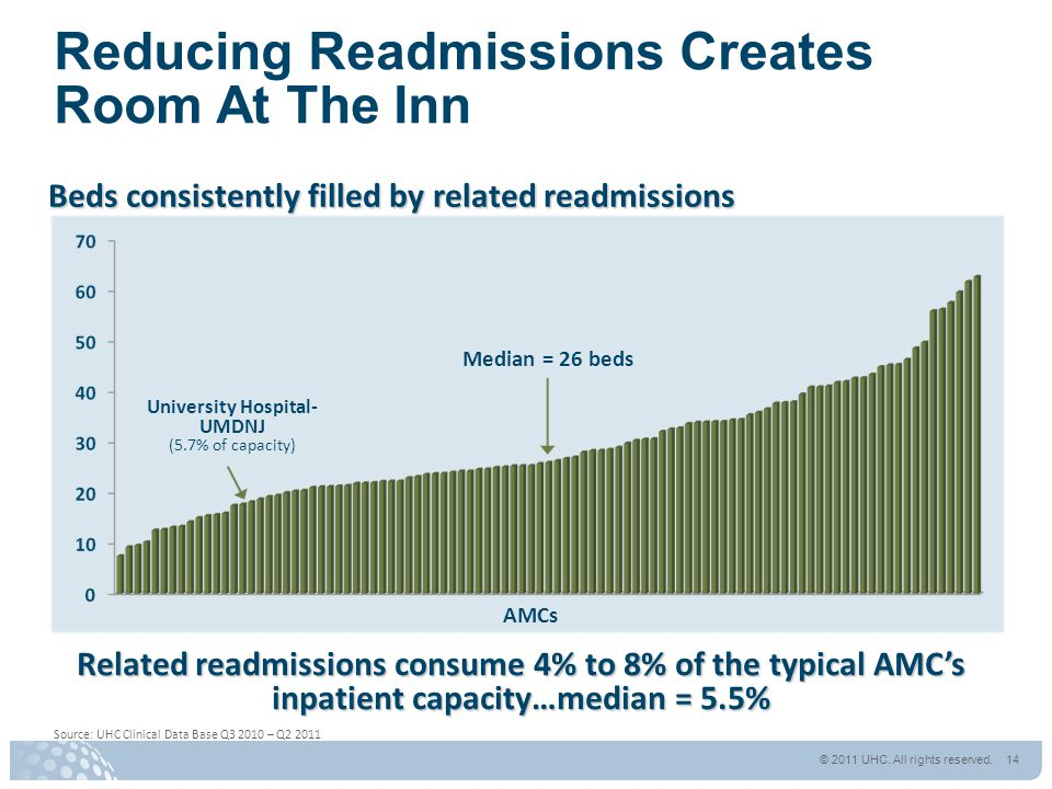 Reducing Readmissions Creates Room At The Inn Beds consistently filled by related readmissions Related readmissions consume 4% to 8% of the typical AMC's inpatient capacity…median = 5.5% Source: UHC Clinical Data Base Q3 2010 – Q2 2011 Median = 26 beds AMCs © 2011 UHC.