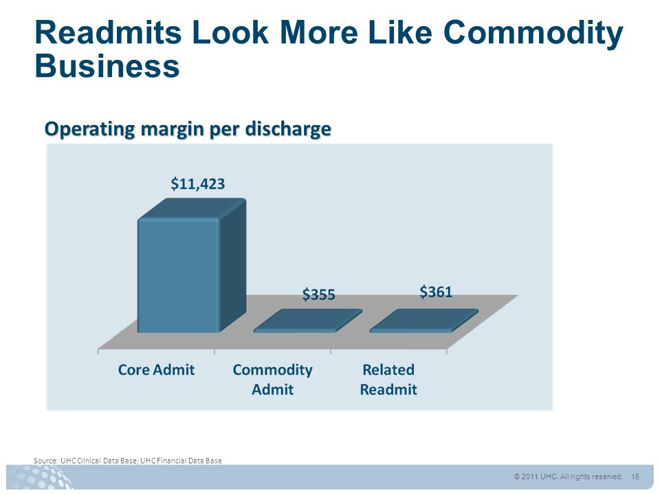 Readmits Look More Like Commodity Business Operating margin per discharge Source: UHC Clinical Data Base; UHC Financial Data Base © 2011 UHC.