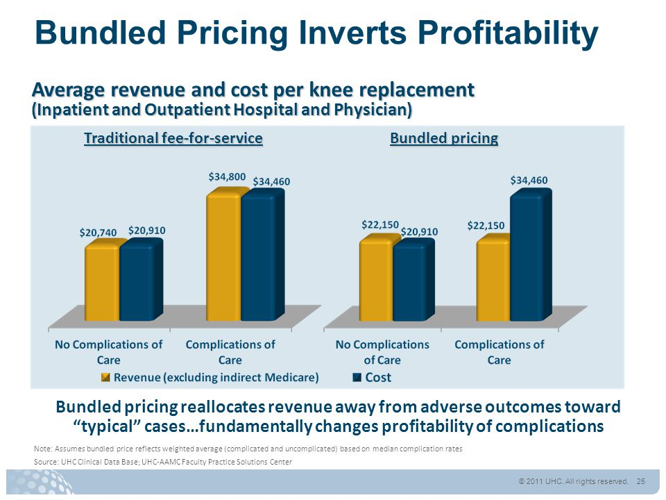 Bundled Pricing Inverts Profitability Average revenue and cost per knee replacement (Inpatient and Outpatient Hospital and Physician) Traditional fee-