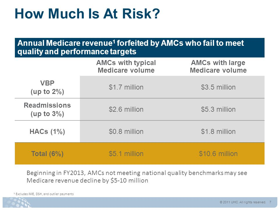 How Much Is At Risk? Annual Medicare revenue 1 forfeited by AMCs who fail to meet quality and performance targets AMCs with typical Medicare volume AM