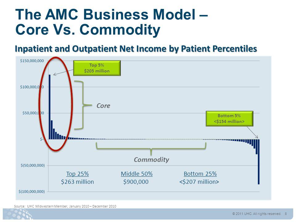 The AMC Business Model – Core Vs.