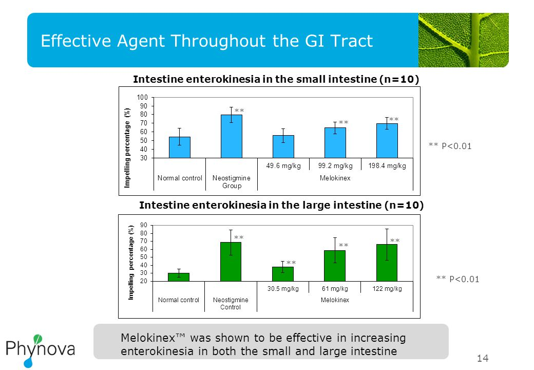 14 Effective Agent Throughout the GI Tract Melokinex™ was shown to be effective in increasing enterokinesia in both the small and large intestine Intestine enterokinesia in the small intestine (n=10) Intestine enterokinesia in the large intestine (n=10) ** ** P<0.01