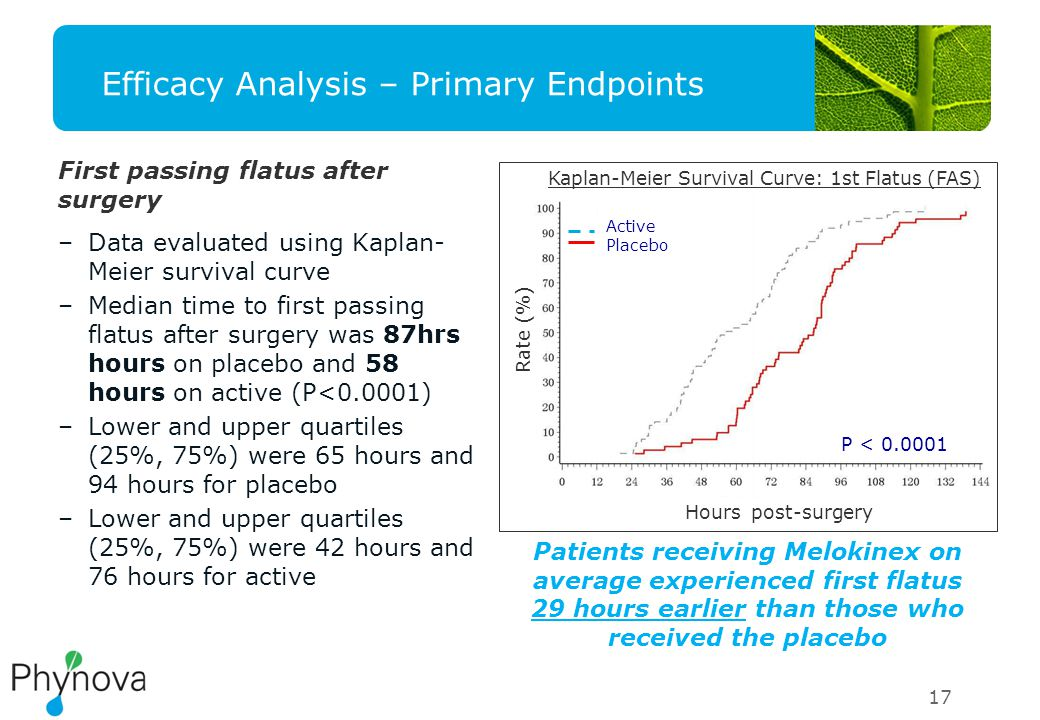 Efficacy Analysis – Primary Endpoints First passing flatus after surgery –Data evaluated using Kaplan- Meier survival curve –Median time to first passing flatus after surgery was 87hrs hours on placebo and 58 hours on active (P<0.0001) –Lower and upper quartiles (25%, 75%) were 65 hours and 94 hours for placebo –Lower and upper quartiles (25%, 75%) were 42 hours and 76 hours for active 17 Kaplan-Meier Survival Curve: 1st Flatus (FAS) Rate (%) Hours post-surgery Active Placebo P < 0.0001 Patients receiving Melokinex on average experienced first flatus 29 hours earlier than those who received the placebo
