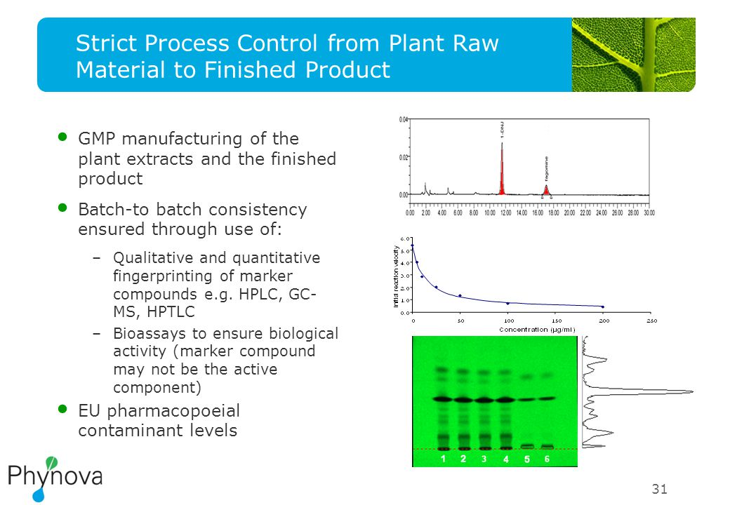 Strict Process Control from Plant Raw Material to Finished Product GMP manufacturing of the plant extracts and the finished product Batch-to batch consistency ensured through use of: –Qualitative and quantitative fingerprinting of marker compounds e.g.