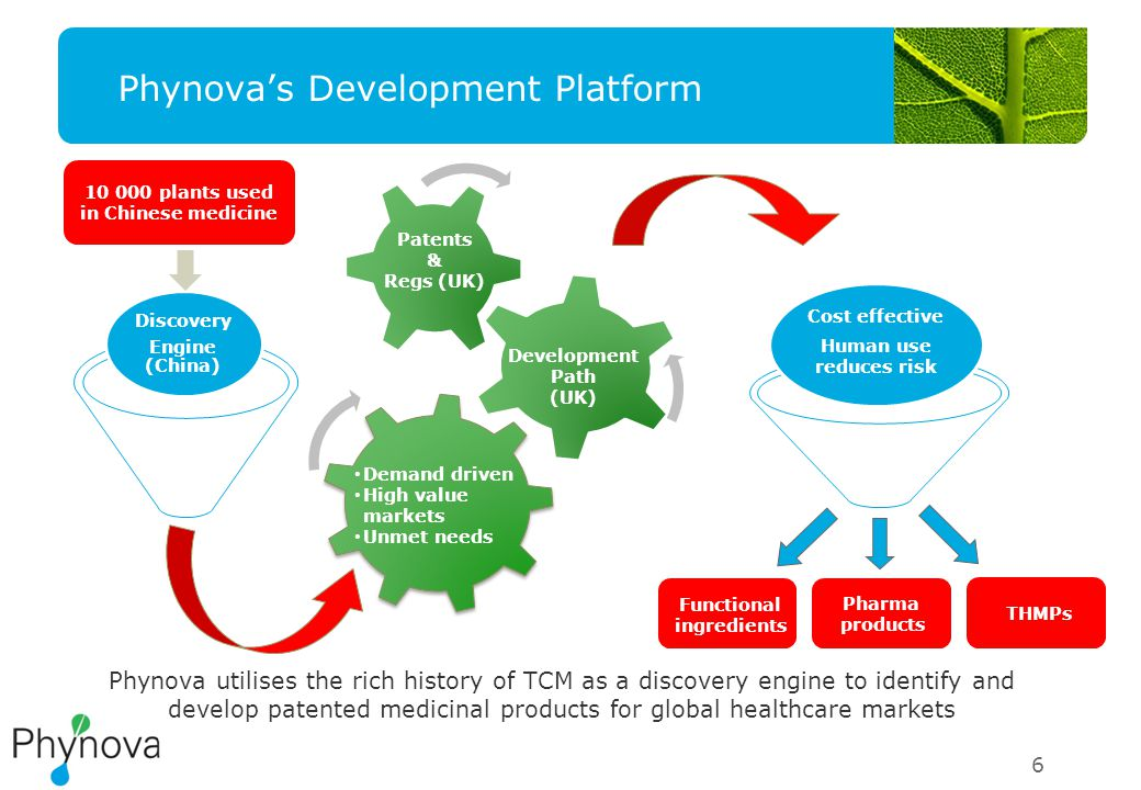 Phynova's Development Platform 6 10 000 plants used in Chinese medicine Discovery Engine (China) Cost effective Human use reduces risk Development Path (UK) Demand driven High value markets Unmet needs Pharma products Patents & Regs (UK) Functional ingredients THMPs Phynova utilises the rich history of TCM as a discovery engine to identify and develop patented medicinal products for global healthcare markets