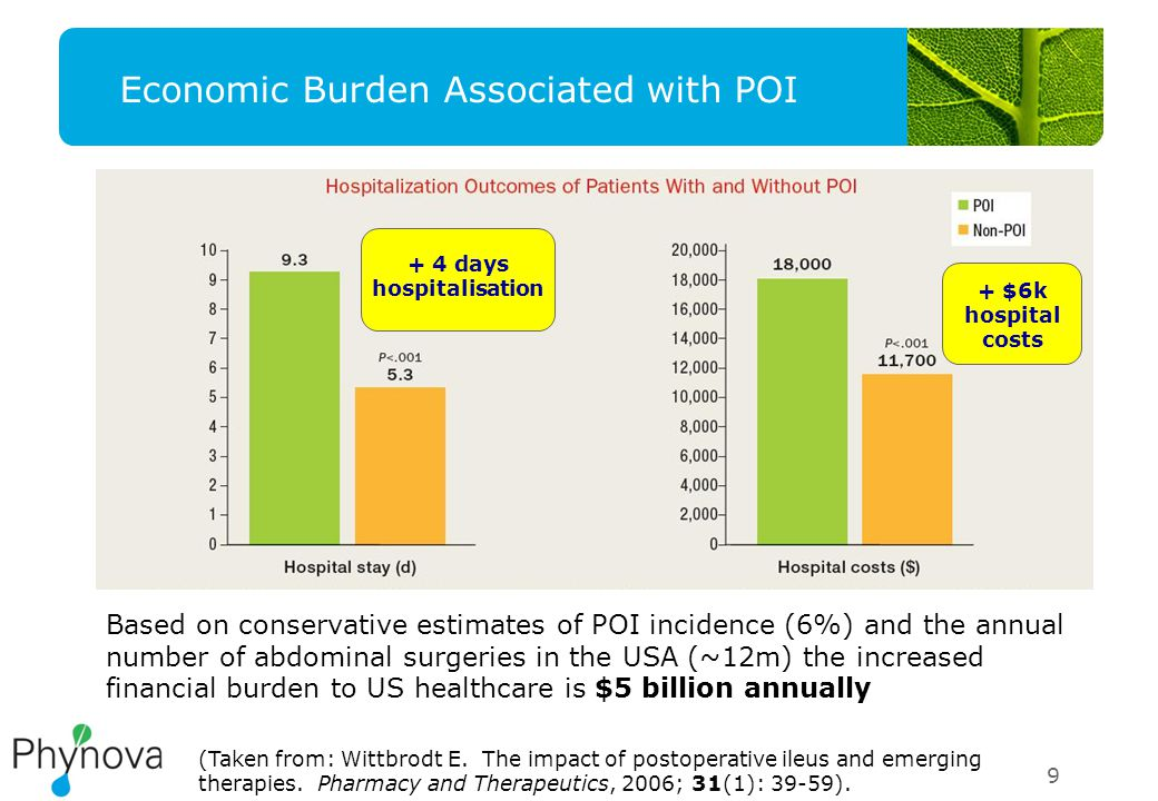 9 Economic Burden Associated with POI (Taken from: Wittbrodt E.