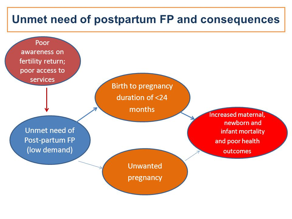 Unmet need of postpartum FP and consequences Unmet need of Post-partum FP (low demand) Birth to pregnancy duration of <24 months Unwanted pregnancy Increased maternal, newborn and infant mortality and poor health outcomes Poor awareness on fertility return; poor access to services