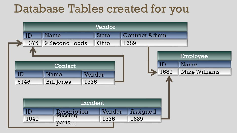 Database Tables created for you Employee NameID Mike Williams1689 Vendor Name ID 9 Second Foods 1375 State Ohio Contract Admin 1689 Contact NameID Bill Jones8145 Vendor 1375 Incident DescriptionID Missing parts… 1040 Vendor 1375 Assigned 1689