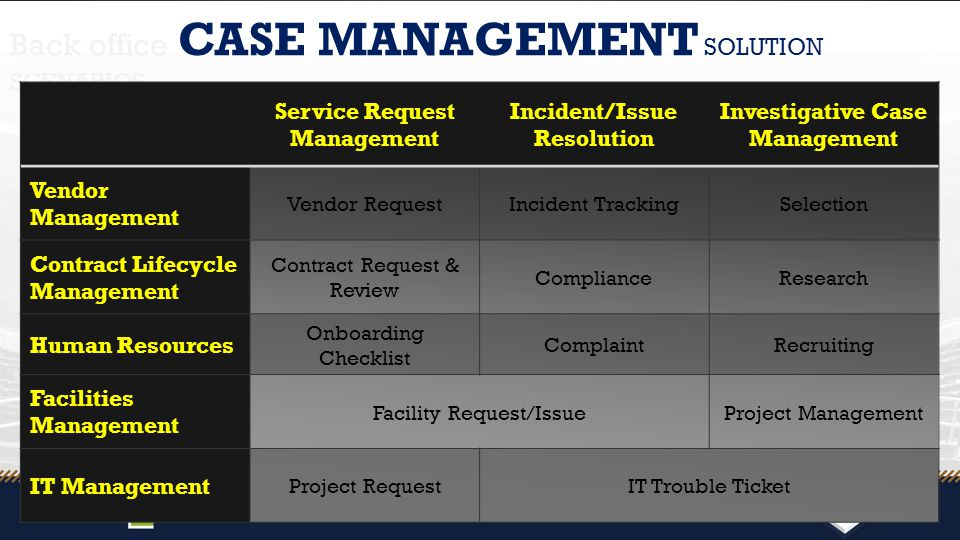 Back office CASE MANAGEMENT SOLUTION SCENARIOS Service Request Management Incident/Issue Resolution Investigative Case Management Vendor Management Vendor RequestIncident TrackingSelection Contract Lifecycle Management Contract Request & Review ComplianceResearch Human Resources Onboarding Checklist ComplaintRecruiting Facilities Management Facility Request/IssueProject Management IT Management Project RequestIT Trouble Ticket