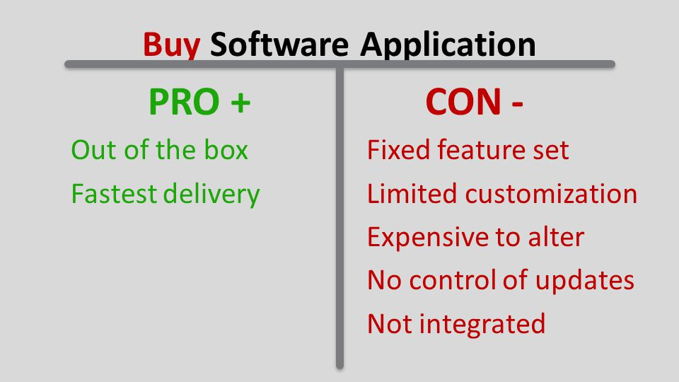 Buy Software Application PRO +CON - Out of the box Fastest delivery Fixed feature set Limited customization Expensive to alter No control of updates Not integrated