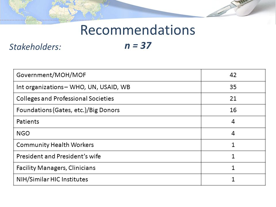 Recommendations n = 37 Government/MOH/MOF42 Int organizations – WHO, UN, USAID, WB35 Colleges and Professional Societies21 Foundations (Gates, etc.)/Big Donors16 Patients4 NGO4 Community Health Workers1 President and President's wife1 Facility Managers, Clinicians1 NIH/Similar HIC Institutes1 Stakeholders: