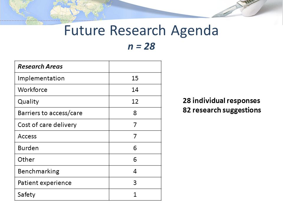Future Research Agenda n = 28 Research Areas Implementation15 Workforce14 Quality12 Barriers to access/care8 Cost of care delivery7 Access7 Burden6 Other6 Benchmarking4 Patient experience3 Safety1 28 individual responses 82 research suggestions