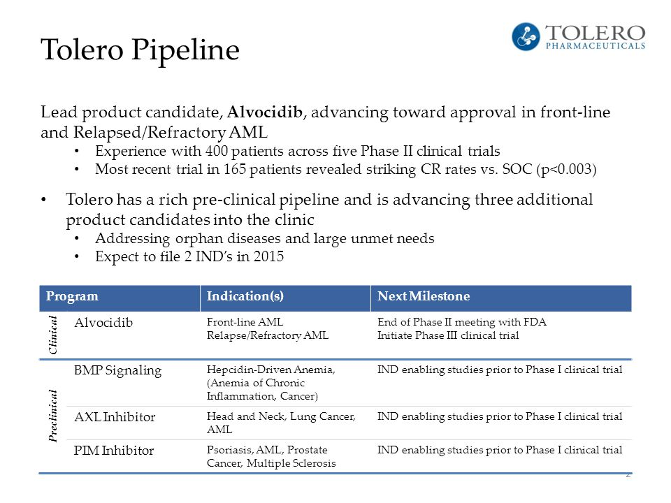 Tolero Pipeline Lead product candidate, Alvocidib, advancing toward approval in front-line and Relapsed/Refractory AML Experience with 400 patients ac