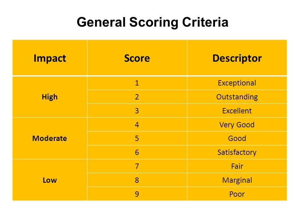 ImpactScoreDescriptor High 1Exceptional 2Outstanding 3Excellent Moderate 4Very Good 5Good 6Satisfactory Low 7Fair 8Marginal 9Poor General Scoring Criteria