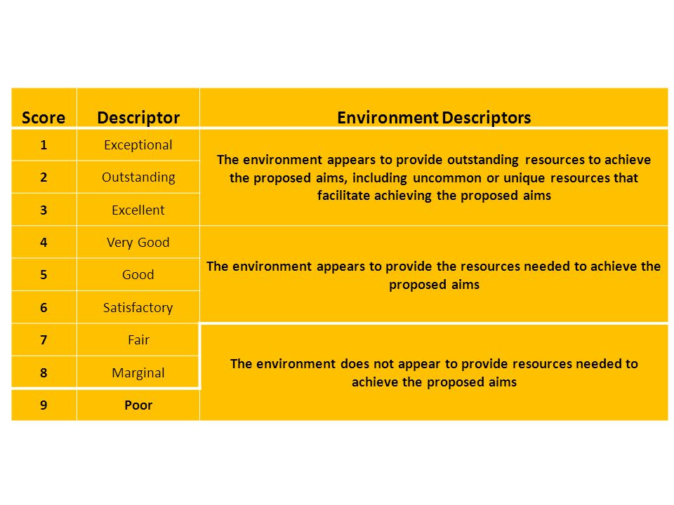 Score Descriptor Environment Descriptors 1Exceptional The environment appears to provide outstanding resources to achieve the proposed aims, including uncommon or unique resources that facilitate achieving the proposed aims 2Outstanding 3Excellent 4Very Good The environment appears to provide the resources needed to achieve the proposed aims 5Good 6Satisfactory 7Fair The environment does not appear to provide resources needed to achieve the proposed aims 8Marginal 9Poor
