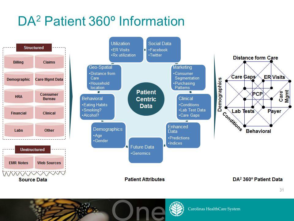 DA 2 Patient 360º Information 31