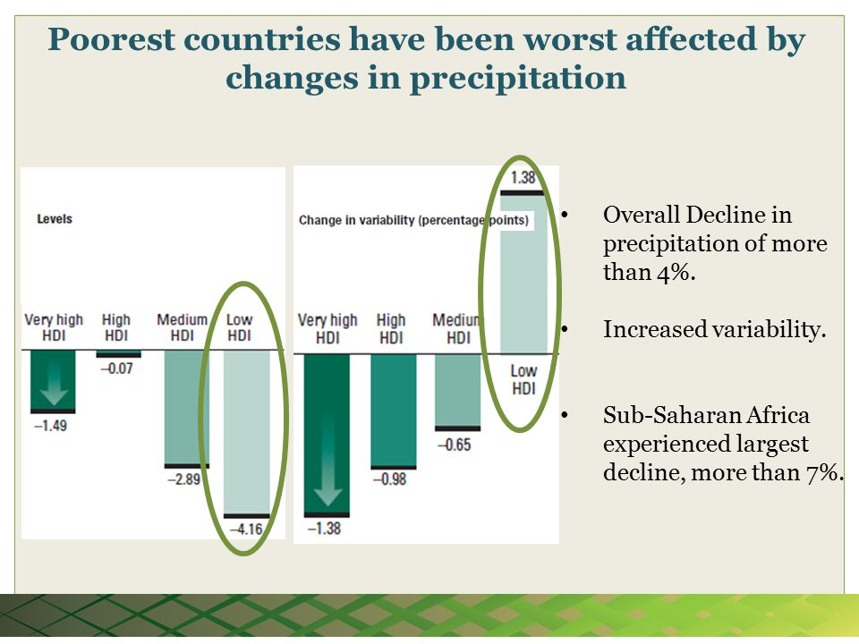 Poorest countries have been worst affected by changes in precipitation Overall Decline in precipitation of more than 4%.