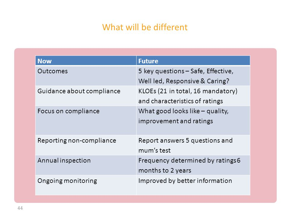 What will be different NowFuture Outcomes 5 key questions – Safe, Effective, Well led, Responsive & Caring? Guidance about compliance KLOEs (21 in tot