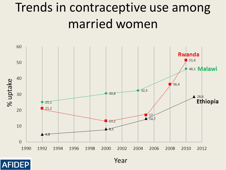 Trends in contraceptive use among married women % uptake Rwanda Ethiopia Malawi Year