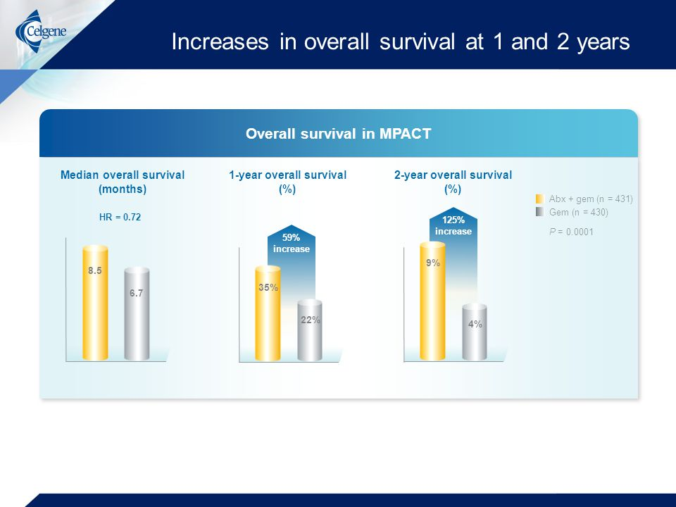 Increases in overall survival at 1 and 2 years Overall survival in MPACT Median overall survival (months) 1-year overall survival (%) 2-year overall survival (%) Abx + gem (n = 431) Gem (n = 430) 8.5 6.7 P = 0.0001 HR = 0.72 59% increase 125% increase 35% 22% 9% 4%
