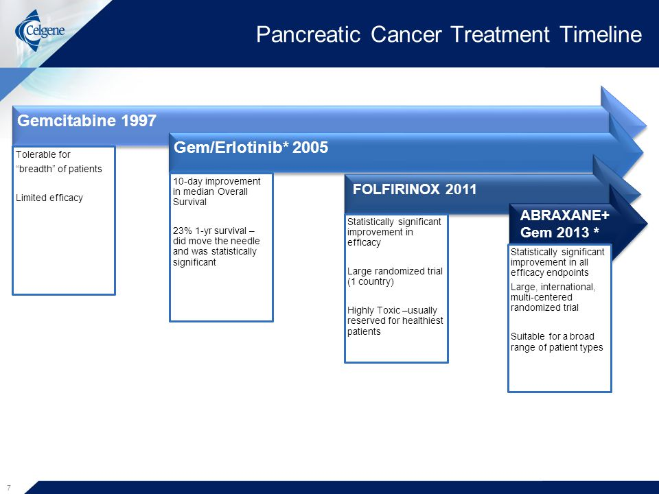 "Gemcitabine 1997 Tolerable for ""breadth"" of patients Limited efficacy Pancreatic Cancer Treatment Timeline Gem/Erlotinib* 2005 10-day improvement in m"
