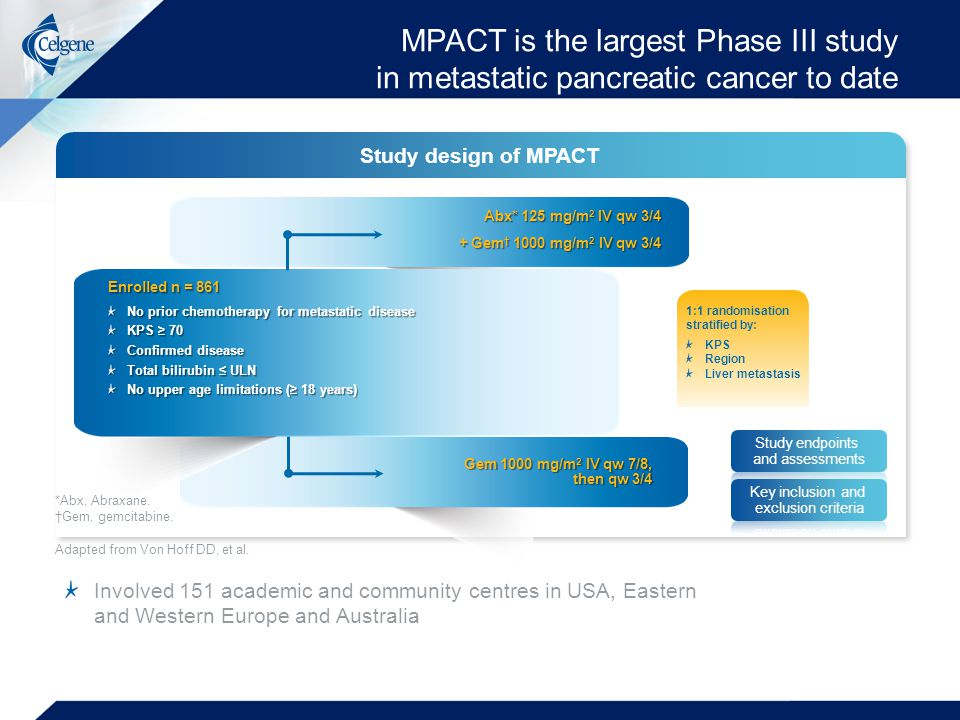 Study design of MPACT MPACT is the largest Phase III study in metastatic pancreatic cancer to date Involved 151 academic and community centres in USA, Eastern and Western Europe and Australia Adapted from Von Hoff DD, et al.