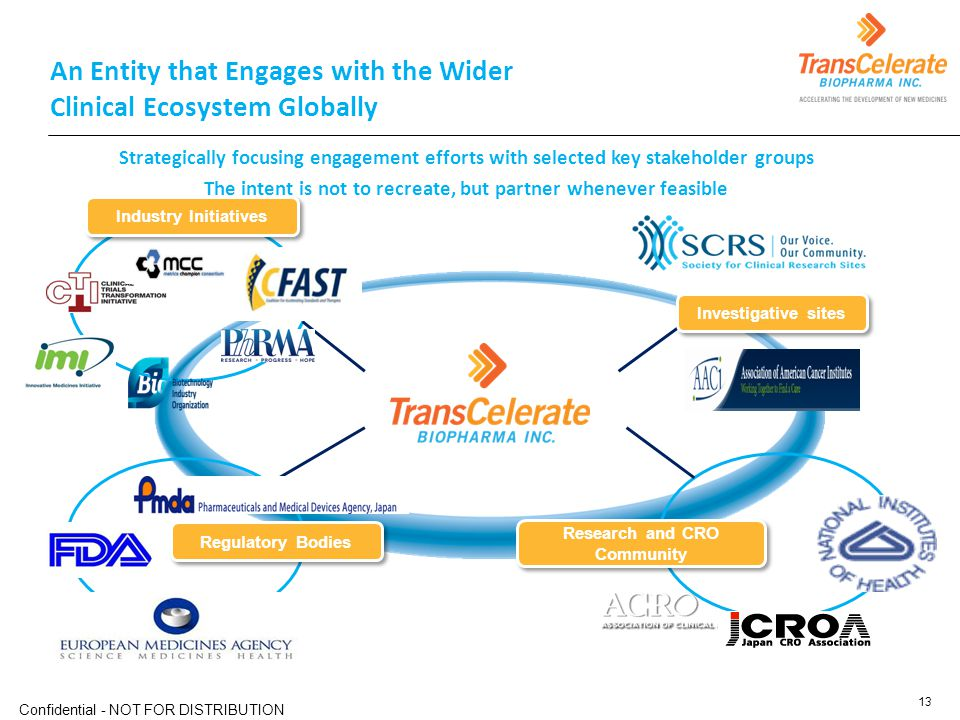 An Entity that Engages with the Wider Clinical Ecosystem Globally Research and CRO Community Regulatory Bodies Industry Initiatives Investigative site