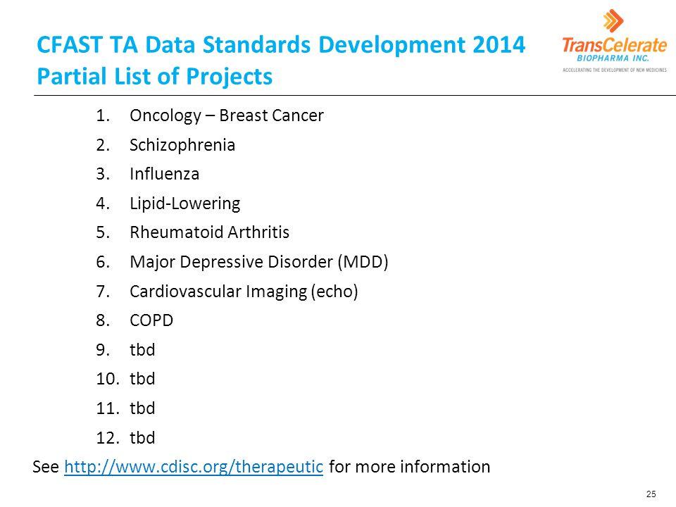 CFAST TA Data Standards Development 2014 Partial List of Projects 1.Oncology – Breast Cancer 2.Schizophrenia 3.Influenza 4.Lipid-Lowering 5.Rheumatoid