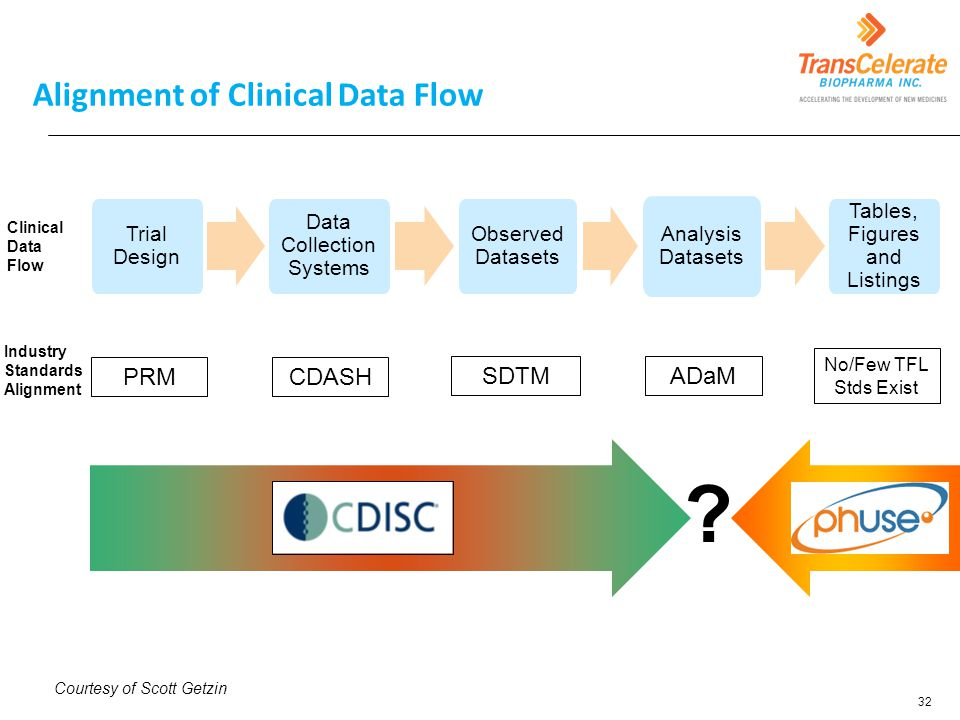 Alignment of Clinical Data Flow Data Collection Systems Observed Datasets Analysis Datasets Tables, Figures and Listings Clinical Data Flow Trial Desi