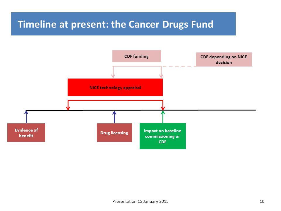 Presentation 15 January 201510 Timeline at present: the Cancer Drugs Fund Evidence of benefit Drug licensing Impact on baseline commissioning or CDF C